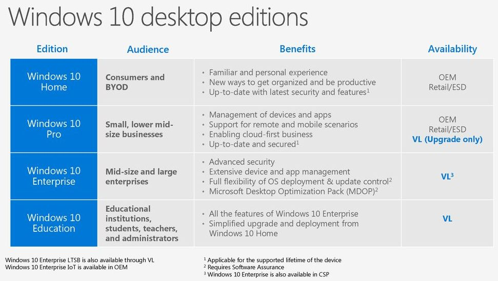 Windows 10 Home Vs Pro Full Comparision